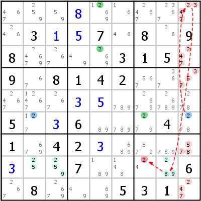 Sudoku technique: Example for Kraken+Fish+Type+1+%28Chain+2%29