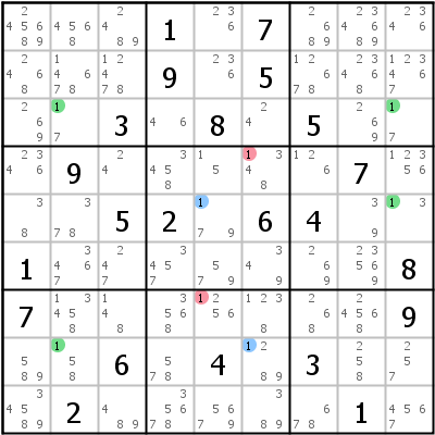 Sudoku technique: Example for Siamese+Sashimi+Swordfish