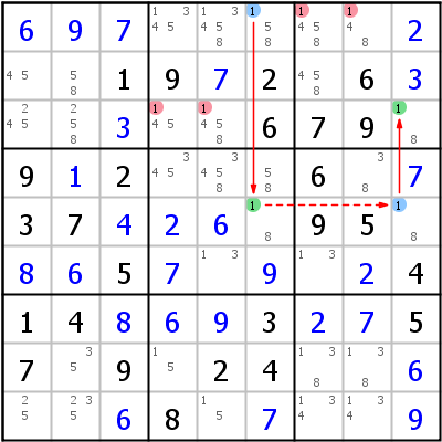 Sudoku technique: Example for Turbot+Fish